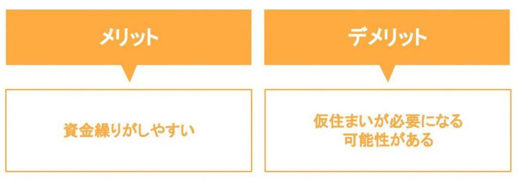 売り先行のメリット・デメリットの表