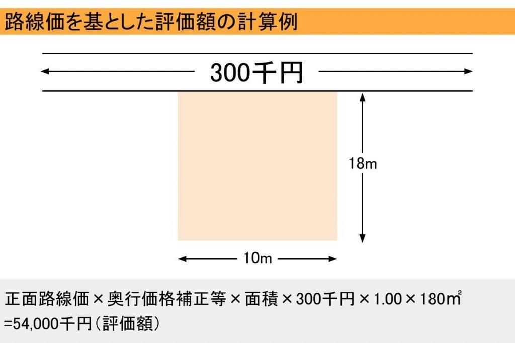 路線価を基とした評価額の計算例