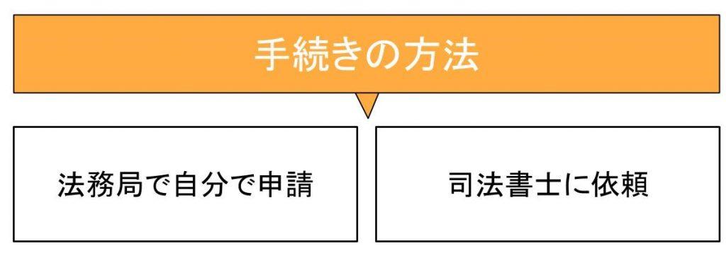 抵当権抹消登記の手続き方法は2つ