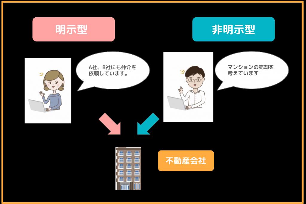一般媒介契約の中の明示型と非明示型
