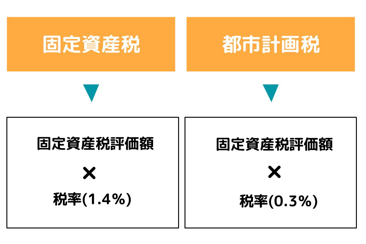 固定資産税の納税額