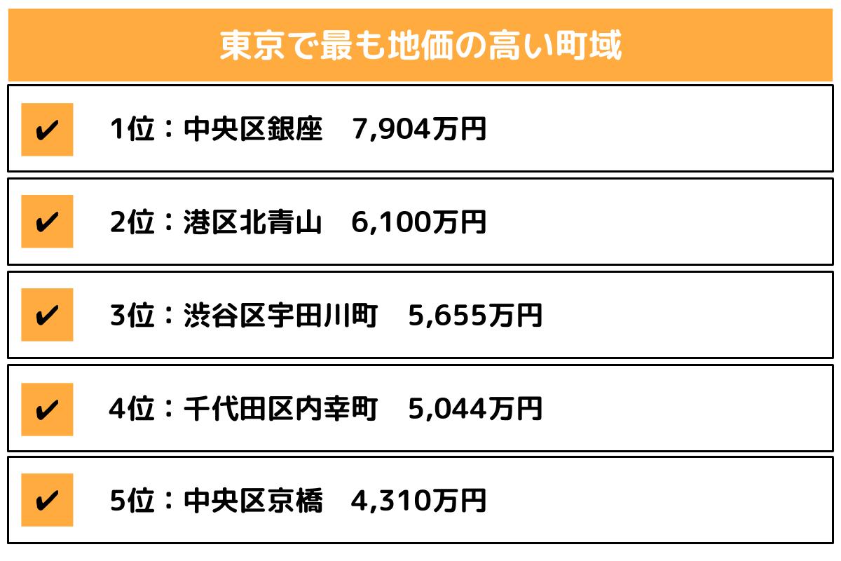 東京都で最も地価の高い町域