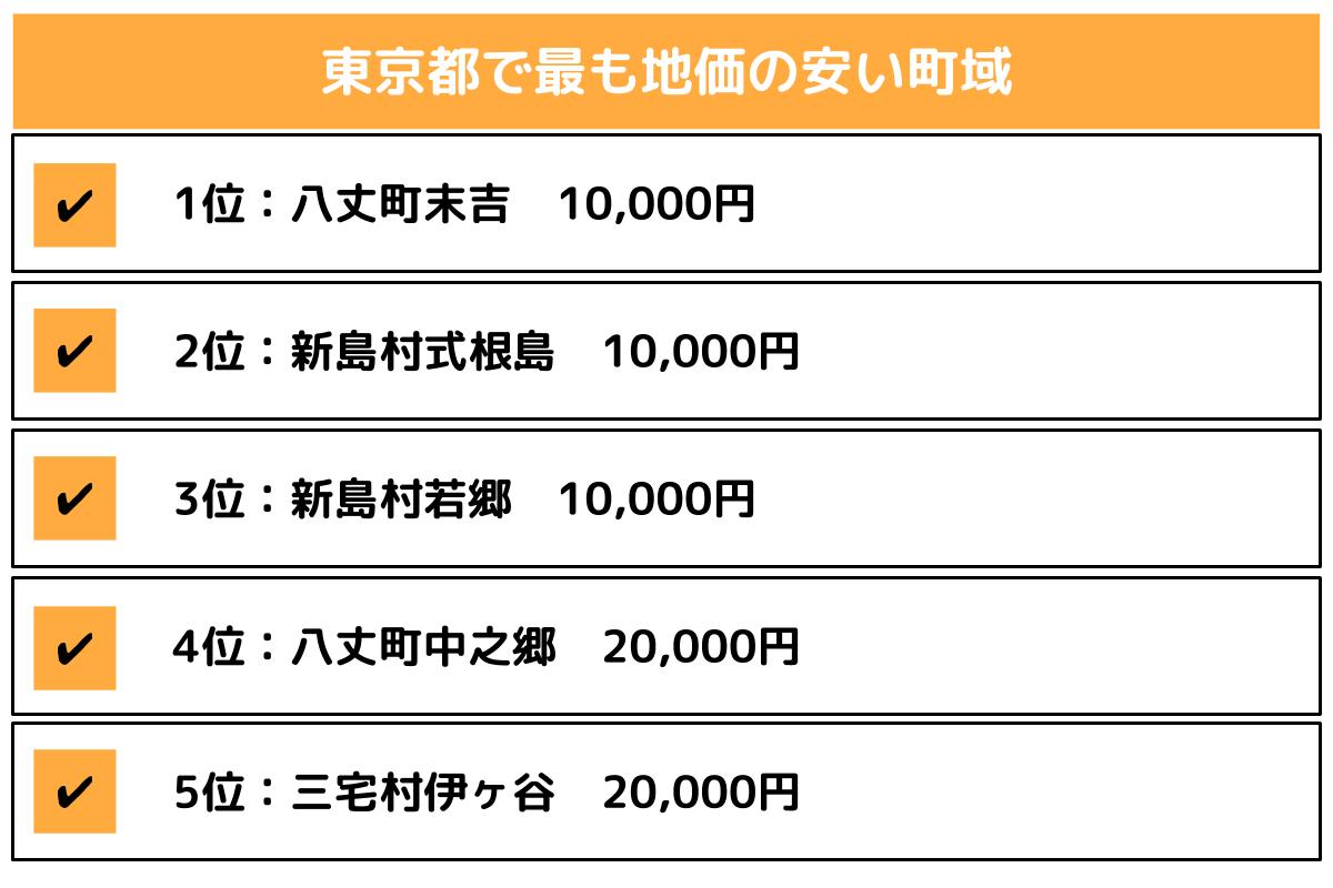 東京都で最も地価の安い町域