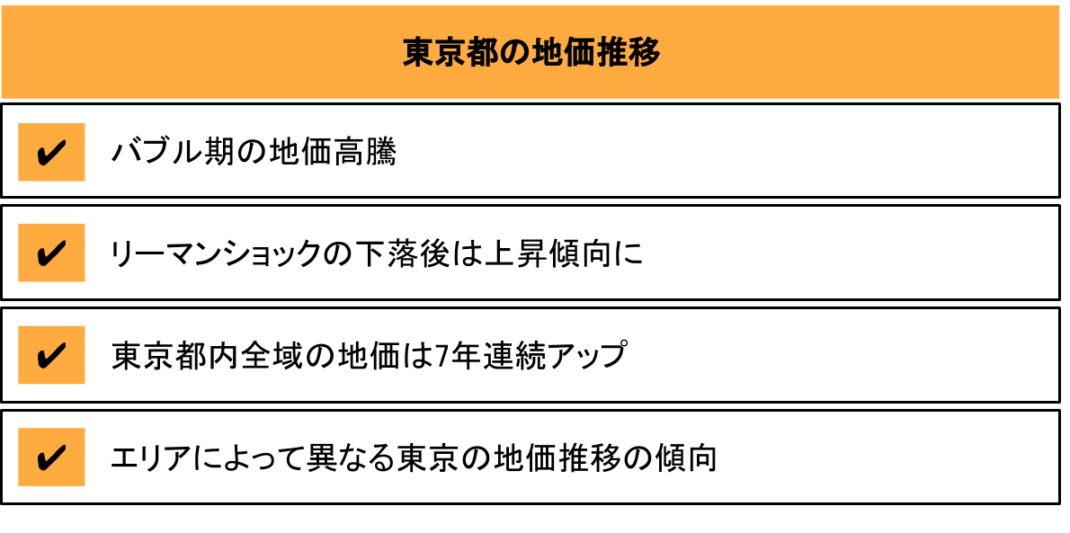 東京都の地価推移