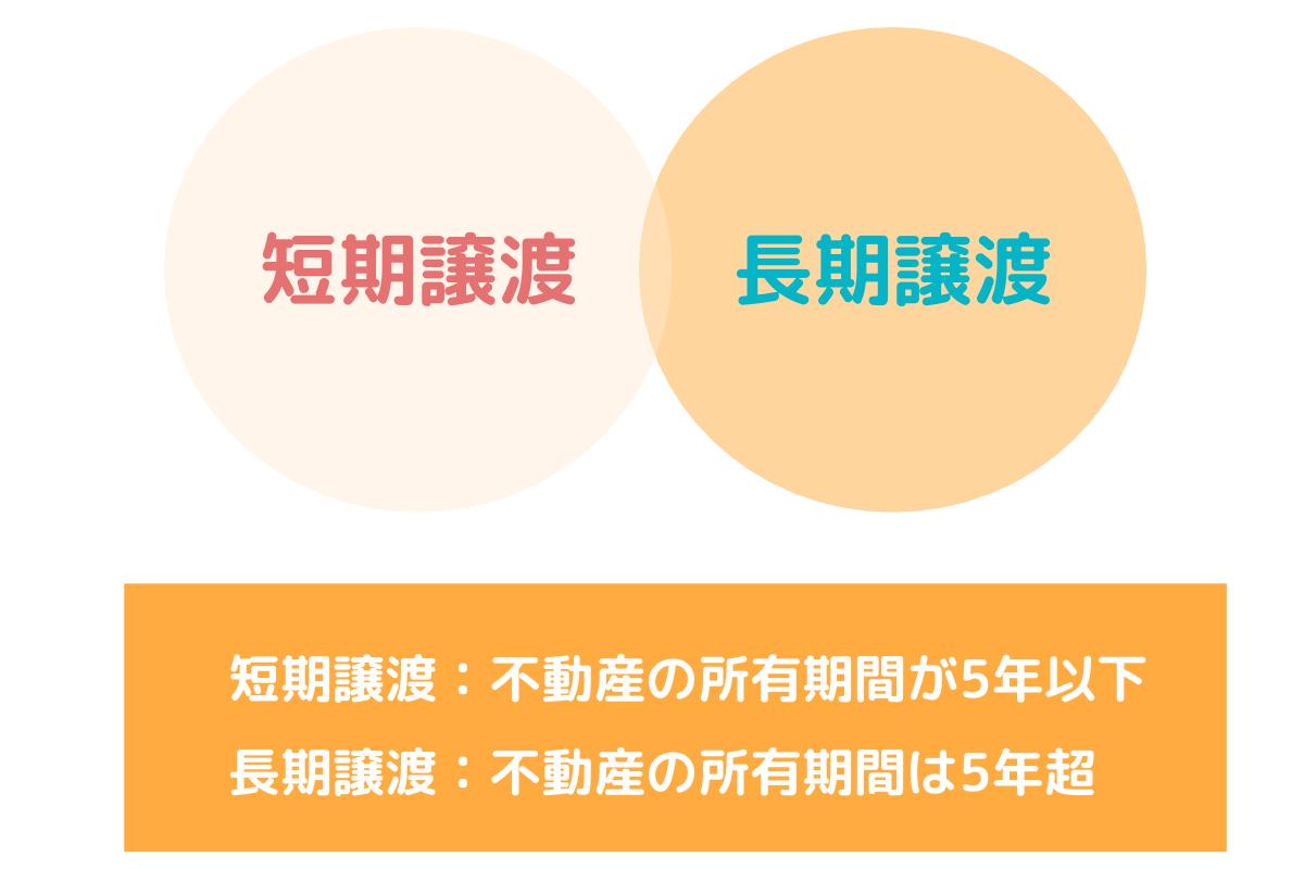 短期譲渡と長期譲渡