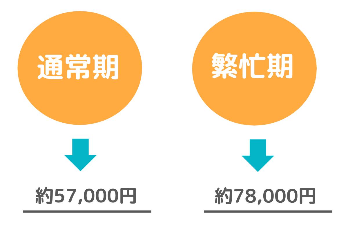 引っ越し費用の比較